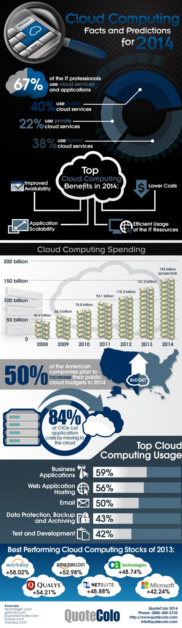 cloud-computing-2014