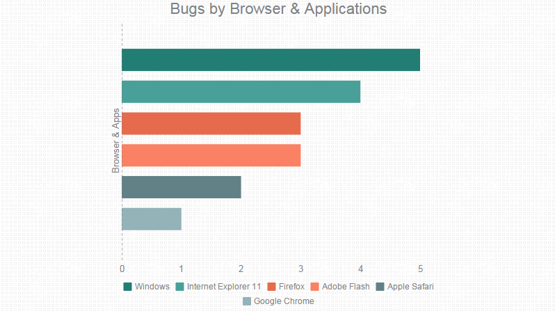 Bugs by Internet Browser & Applications