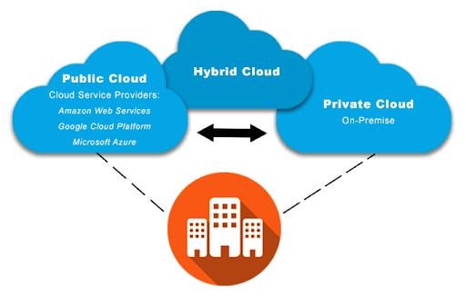 Private Cloud Hosting Explained versus Hybrid Cloud