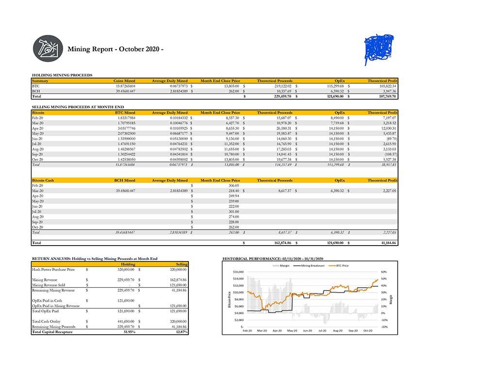 managed Bitcoin mining roi analysis